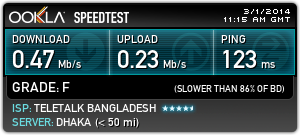Teletalk 3G 256kbps Speed test
